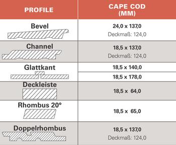Cape Cod Farbtöne und Profile | Habisreutinger